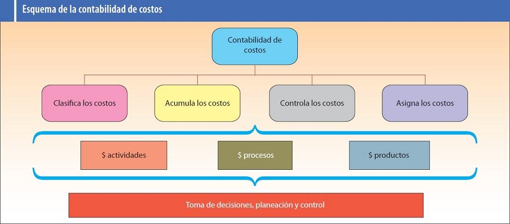 Naturaleza y Objetivos de la Contabilidad de Costos