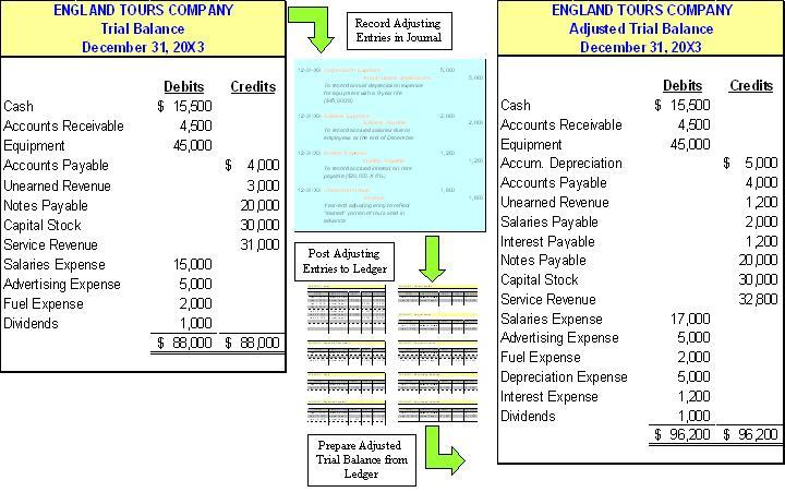 Financial Statement Reporting  Accounting Cycle  Classified