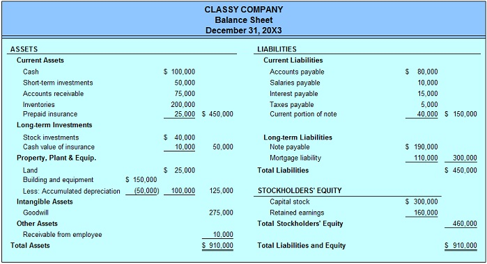 Financial Statement Reporting | Accounting Cycle | Classified