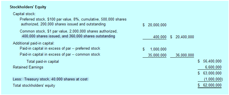 Stock options shareholders equity
