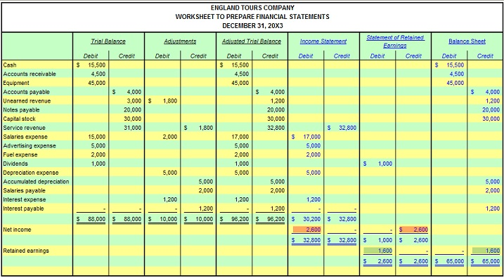 Financial Statement Reporting Accounting Cycle – Income Statement Worksheet