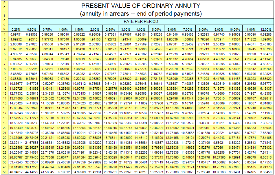 Present value annuity table for Table o present libramont