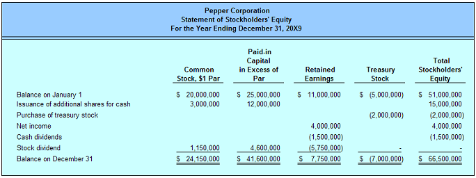 Equity | Stock Types | Statement of Stockholders Equity