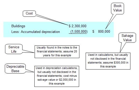 calculate depreciation straight line